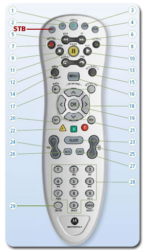 Remote Buttons