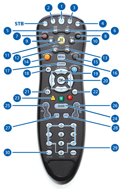 Remote Buttons | MTS